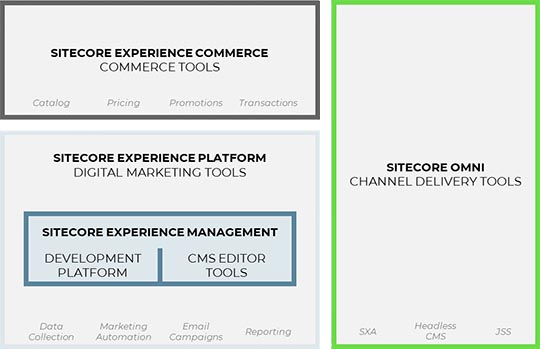 Sitecore Architecture - Alpha Solutions